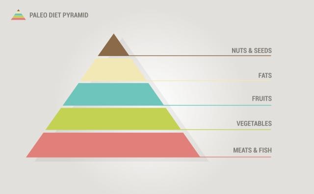 Paleo-Diet---pyramid