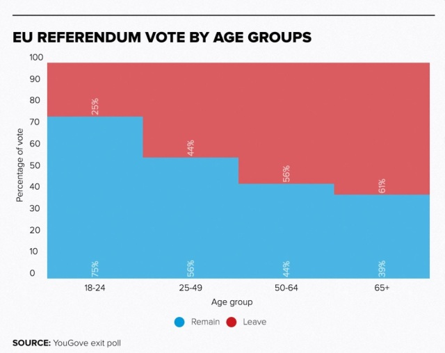 POLITICO_Europe_on_Twitter___EU_referendum_by_age_group_—_75__of_voters_aged_24_and_under_voted_against_Brexit_https___t_co_eQci0vNffx_https___t_co_UADq1NaL8v_